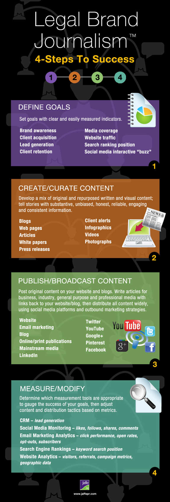 Legal Brand Journalism infographic